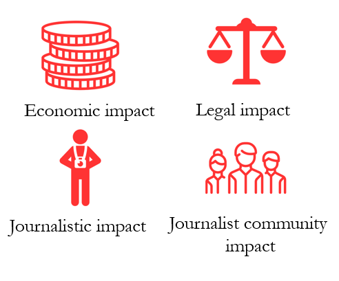 Journalist Impact Survey 2018